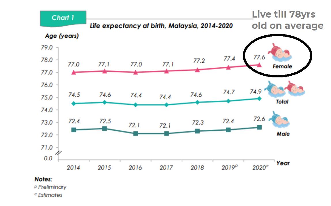 life expectancy QOL women malaysia